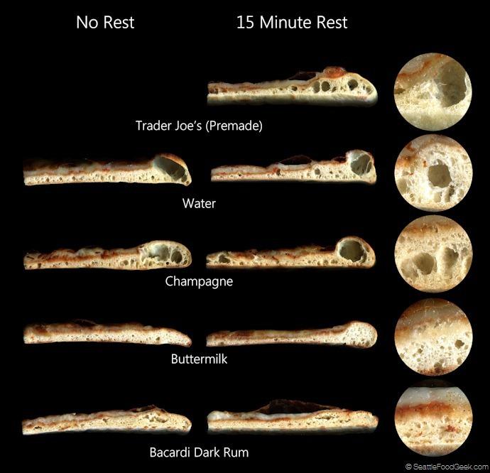 crust results